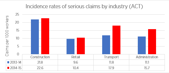 Serious incidence rates by industry 2014-15